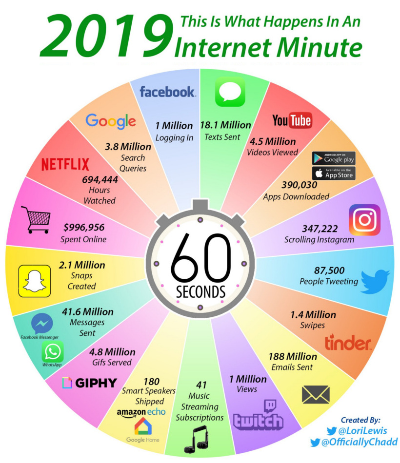 WHAT ABOUT an INTERNET Minute in 2019